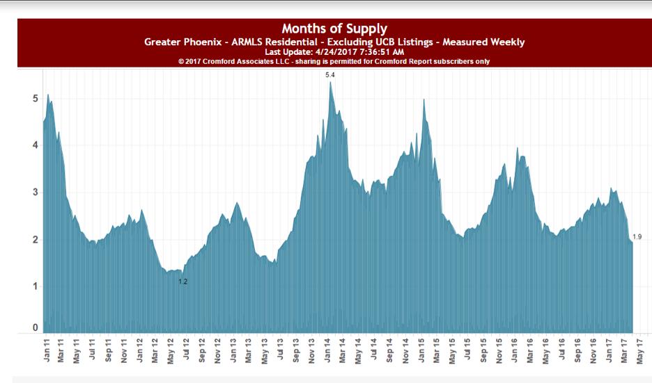 Greater Phoenix real estate demand
